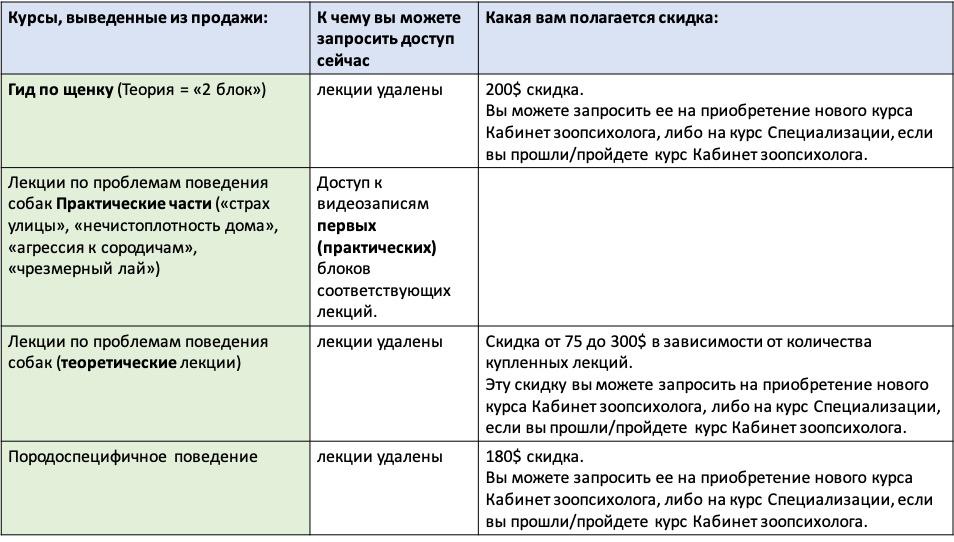 доступ после реструктуризации 2