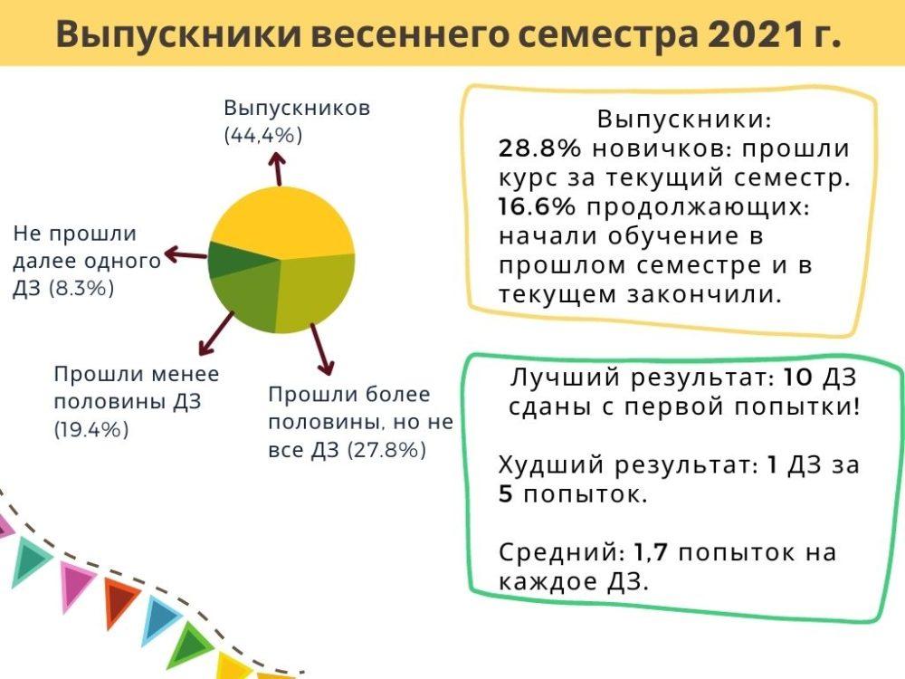 Доминирование - бесплатная лекция + Итоги Кабинета зоопсихолога 2021